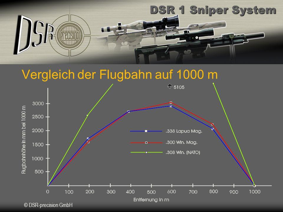Vergleich der Flugbahn auf 1000 m
