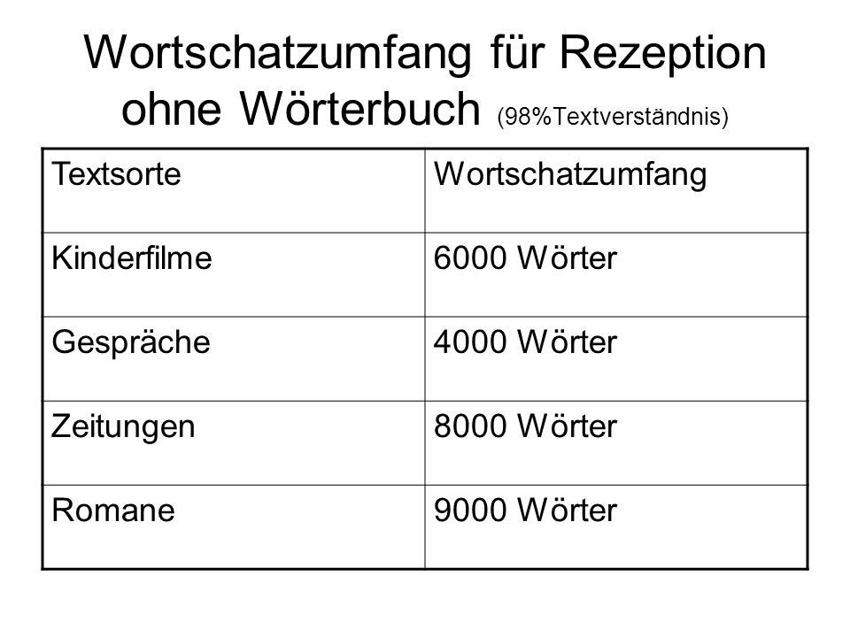 Wortschatzumfang für Rezeption ohne Wörterbuch (98%Textverständnis)