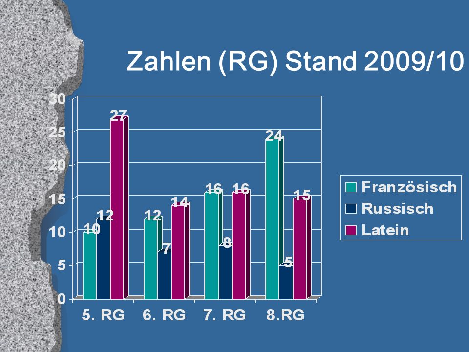 Zahlen (RG) Stand 2009/10