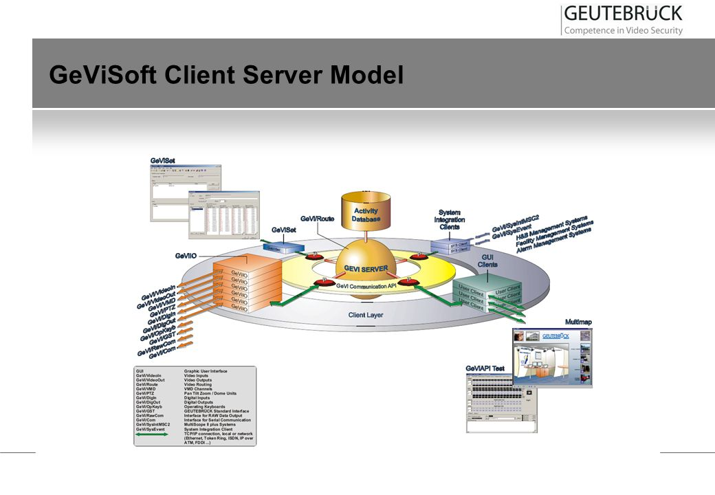 GeViSoft Client Server Model