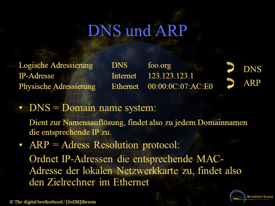 DNS und ARP DNS = Domain name system: