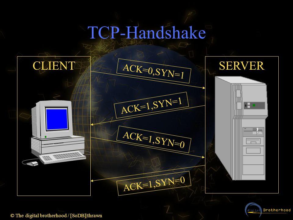 TCP-Handshake CLIENT SERVER ACK=0,SYN=1 ACK=1,SYN=1 ACK=1,SYN=0