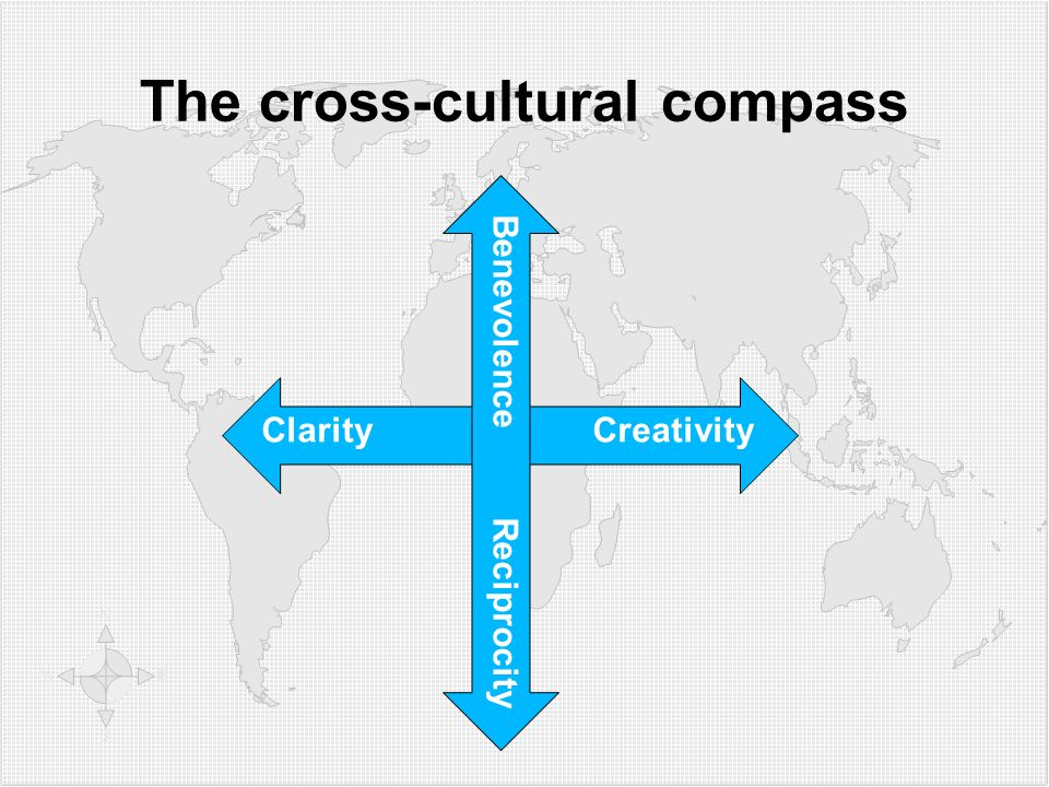 The cross-cultural compass