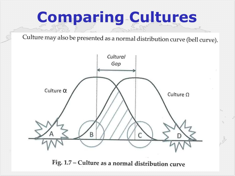 Comparing Cultures Scan !