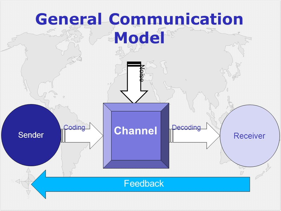 General Communication Model