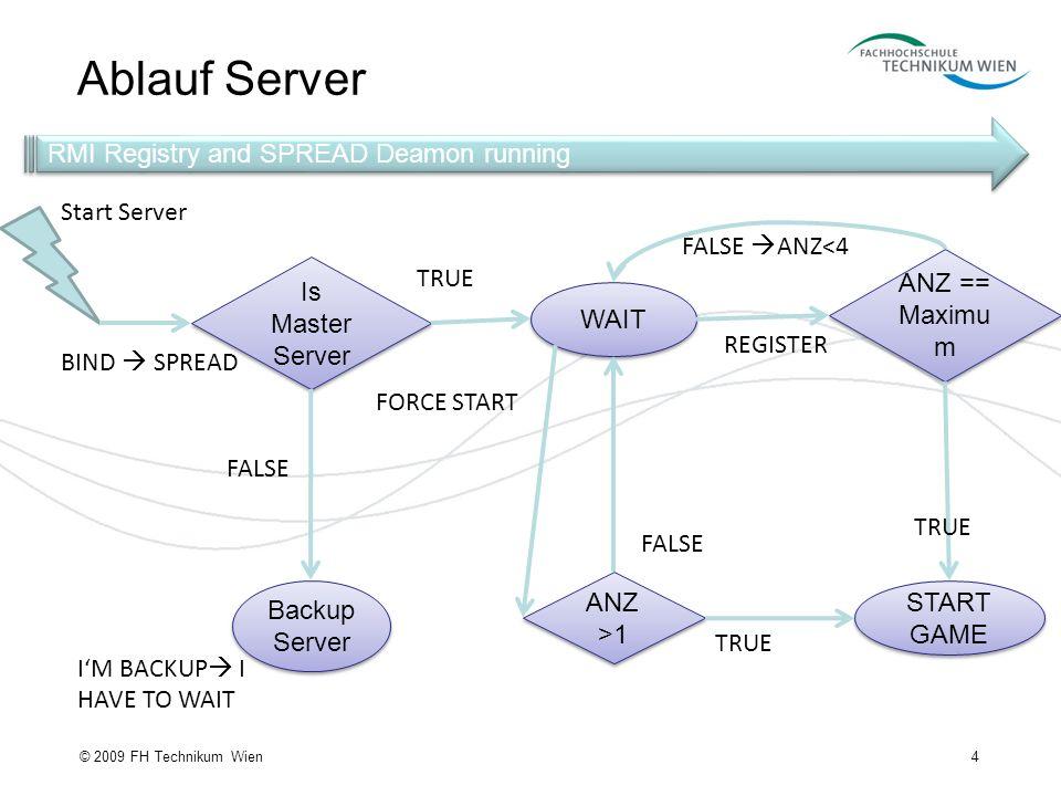 Ablauf Server RMI Registry and SPREAD Deamon running Start Server