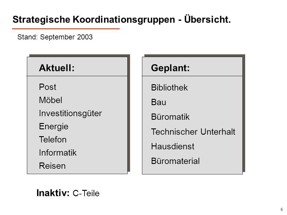 Strategische Koordinationsgruppen - Übersicht.