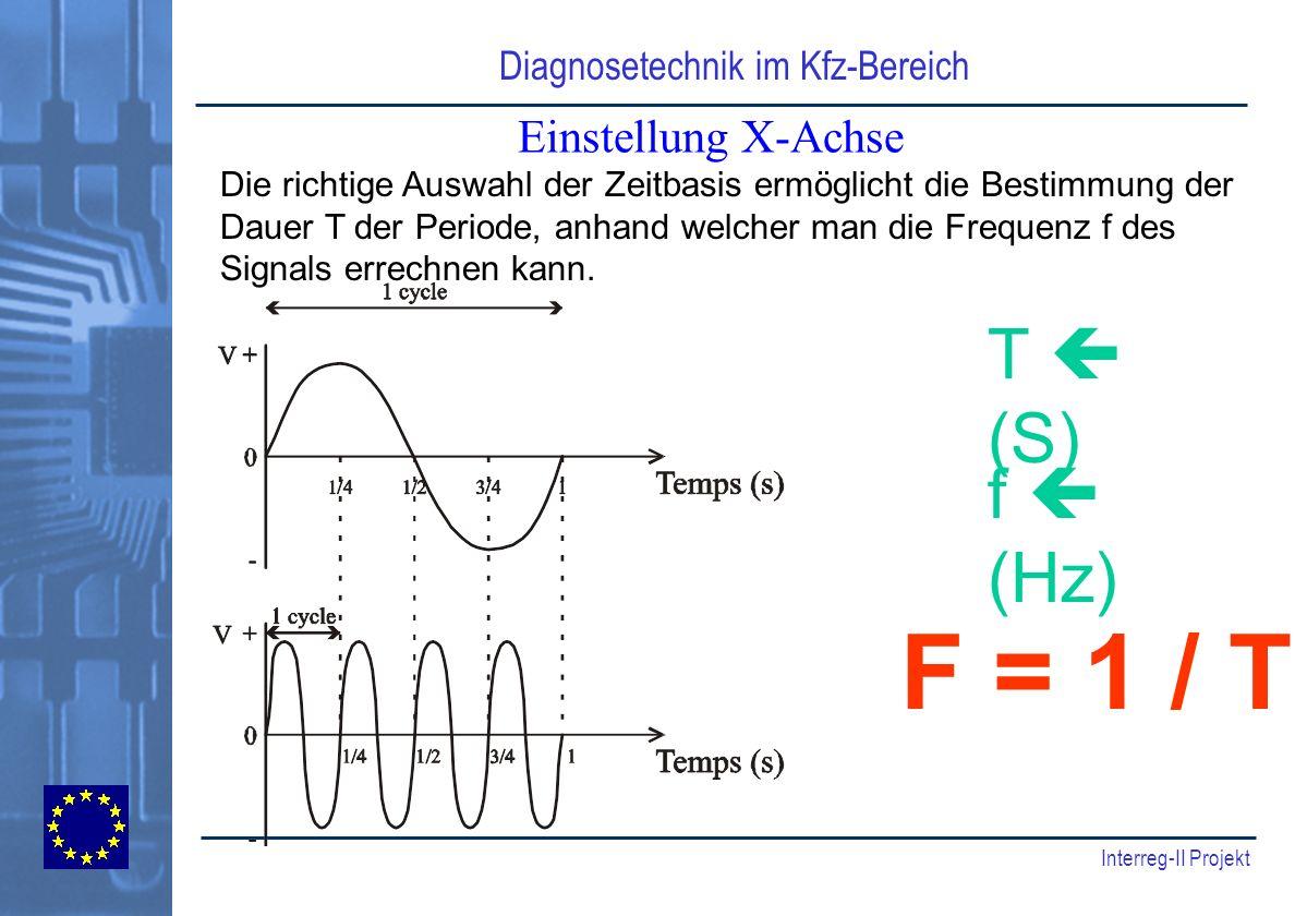F = 1 / T T  (S) f  (Hz) Einstellung X-Achse