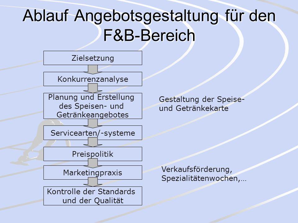 Ablauf Angebotsgestaltung für den F&B-Bereich
