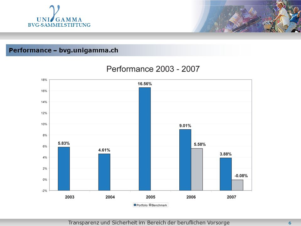 Performance – bvg.unigamma.ch