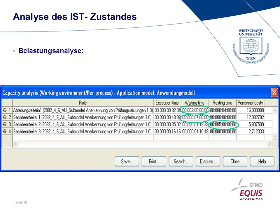 Analyse des IST- Zustandes