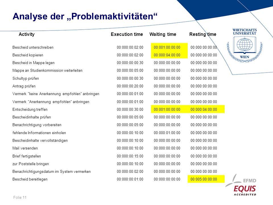 """Analyse der """"Problemaktivitäten"""