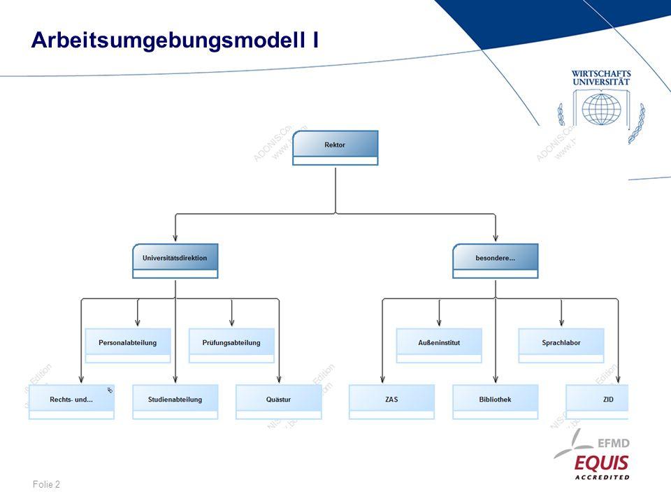 Arbeitsumgebungsmodell I