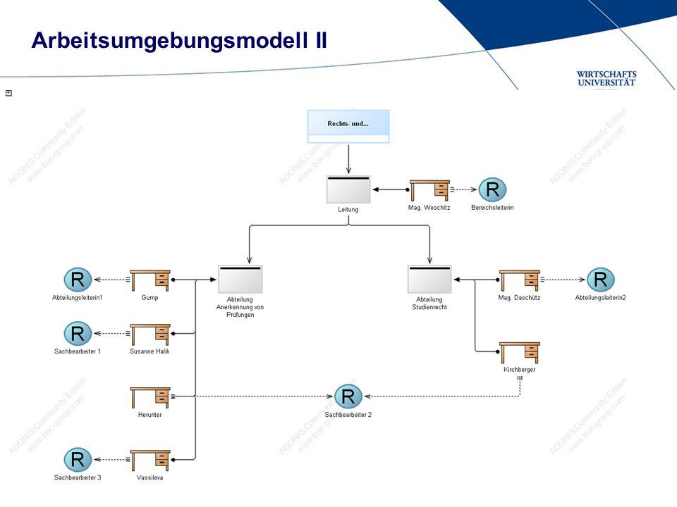 Arbeitsumgebungsmodell II