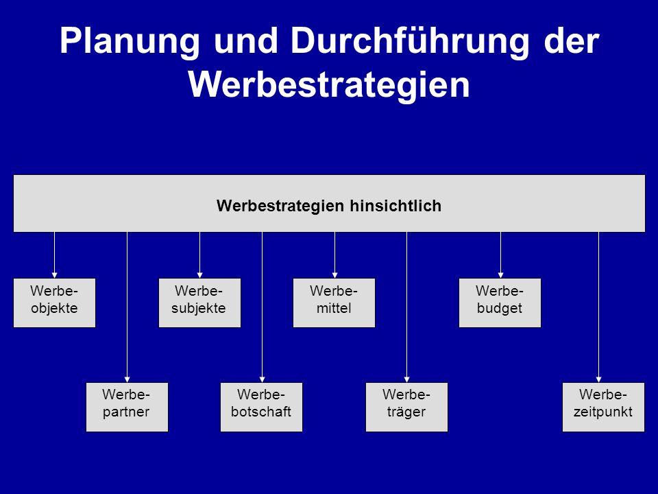 Planung und Durchführung der Werbestrategien