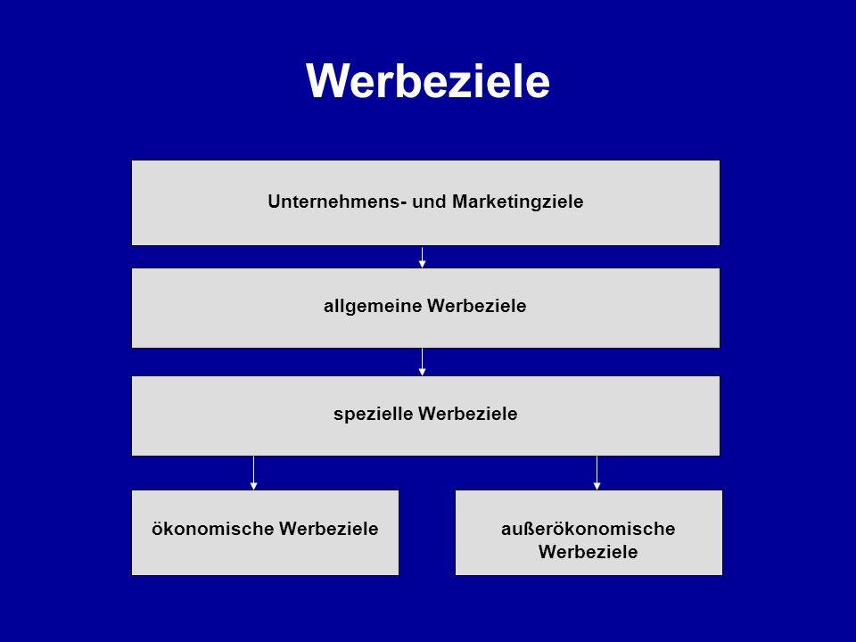 Werbeziele Unternehmens- und Marketingziele allgemeine Werbeziele