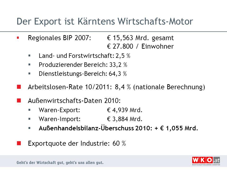 Der Export ist Kärntens Wirtschafts-Motor