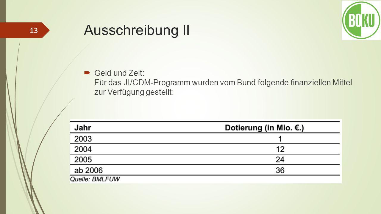 Ausschreibung II Geld und Zeit: Für das JI/CDM-Programm wurden vom Bund folgende finanziellen Mittel zur Verfügung gestellt: