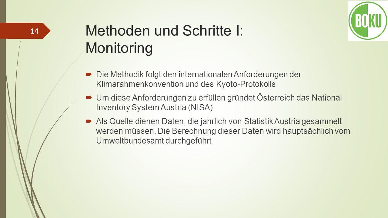 Methoden und Schritte I: Monitoring