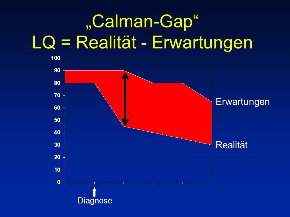 """""""Calman-Gap LQ = Realität - Erwartungen"""