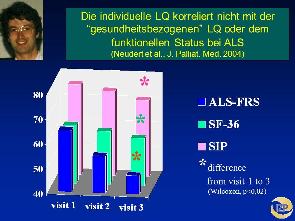 Die individuelle LQ korreliert nicht mit der gesundheitsbezogenen LQ oder dem funktionellen Status bei ALS (Neudert et al., J. Palliat. Med. 2004)