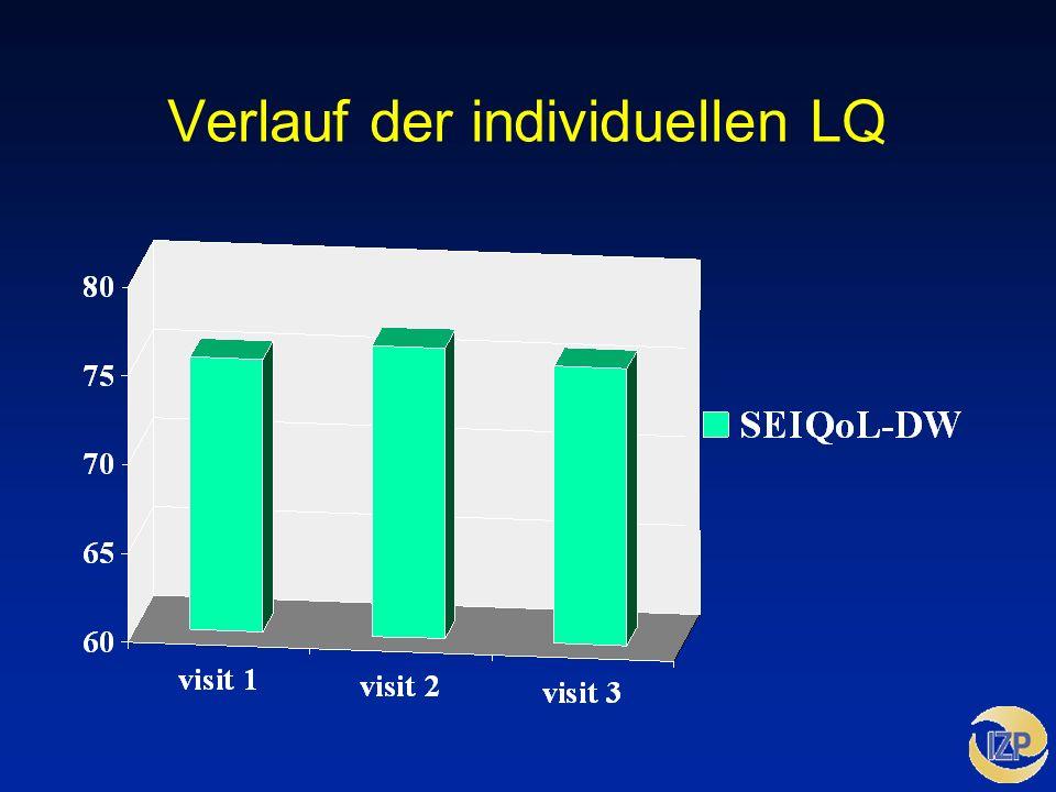 Verlauf der individuellen LQ