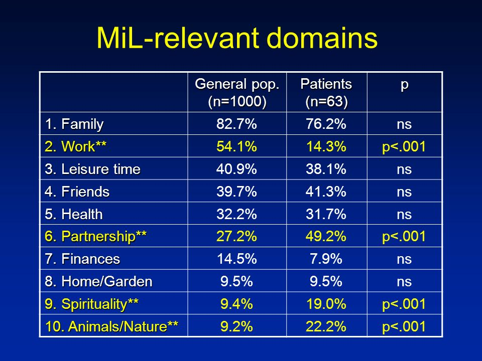 MiL-relevant domains General pop. (n=1000) Patients (n=63) p 1. Family