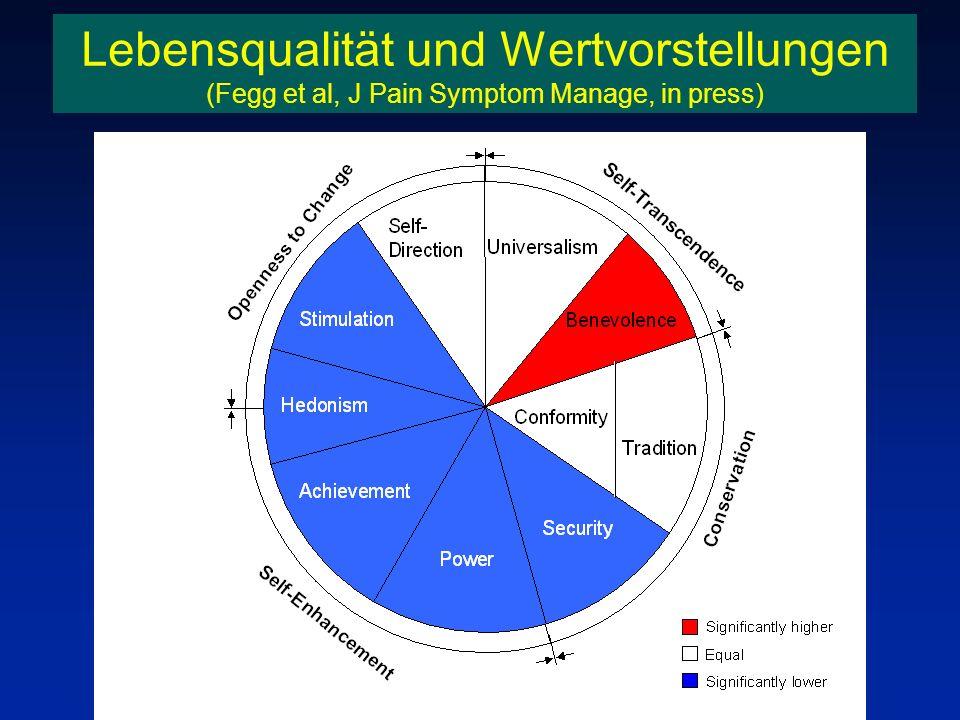 Lebensqualität und Wertvorstellungen (Fegg et al, J Pain Symptom Manage, in press)