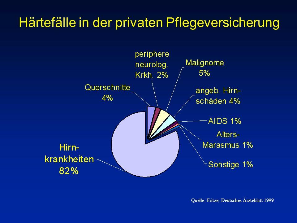 Härtefälle in der privaten Pflegeversicherung