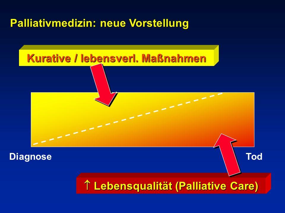 Kurative / lebensverl. Maßnahmen  Lebensqualität (Palliative Care)