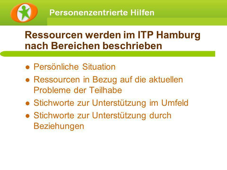 Ressourcen werden im ITP Hamburg nach Bereichen beschrieben