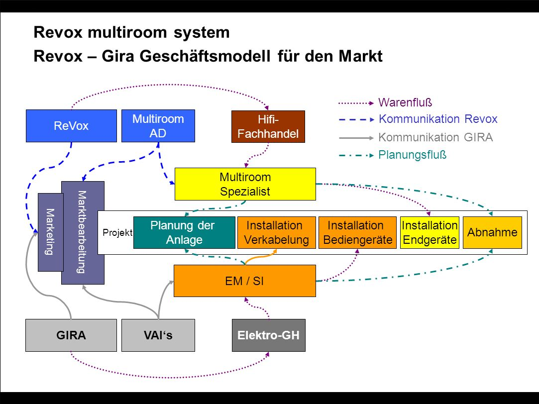 Revox multiroom system Revox – Gira Geschäftsmodell für den Markt