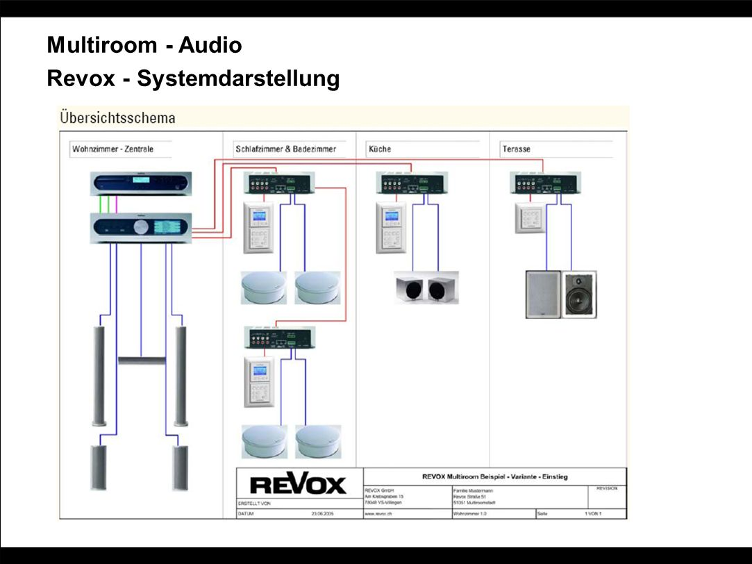 Multiroom - Audio Revox - Systemdarstellung