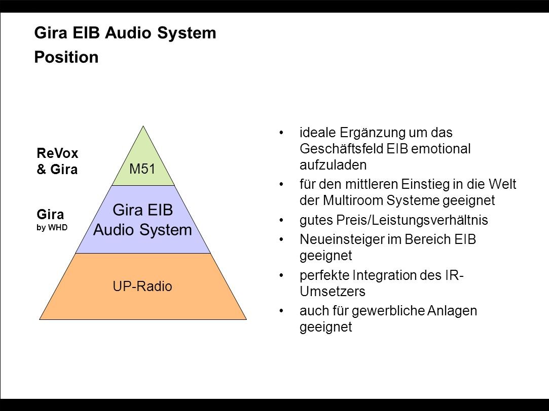 Gira EIB Audio System Position Gira EIB Audio System