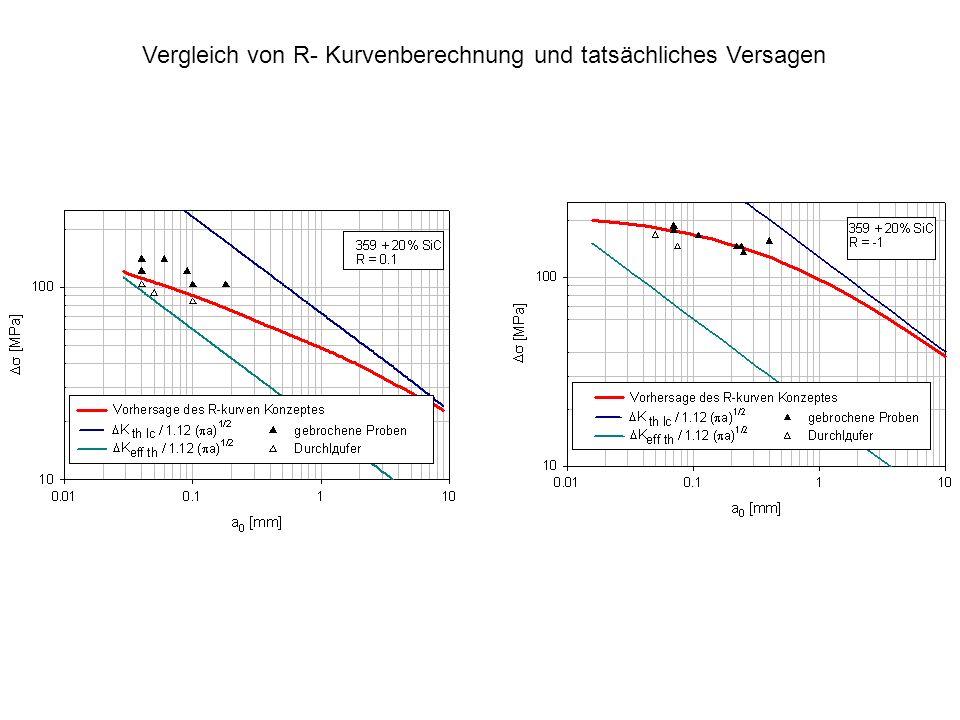 Vergleich von R- Kurvenberechnung und tatsächliches Versagen
