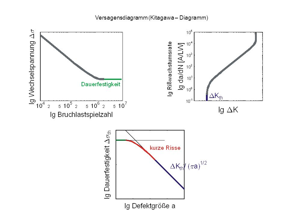 Versagensdiagramm (Kitagawa – Diagramm)