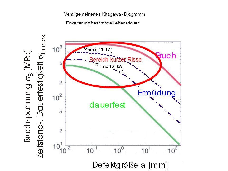 Bereich kurzer Risse Verallgemeinertes Kitagawa - Diagramm
