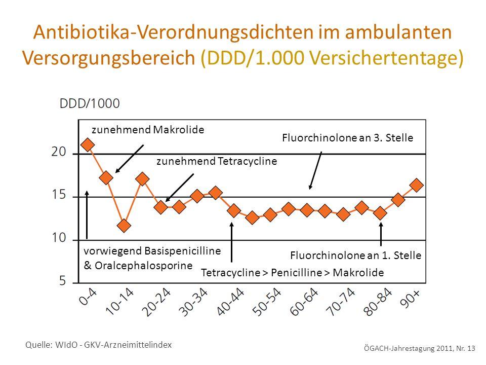 Antibiotika-Verordnungsdichten im ambulanten Versorgungsbereich (DDD/1