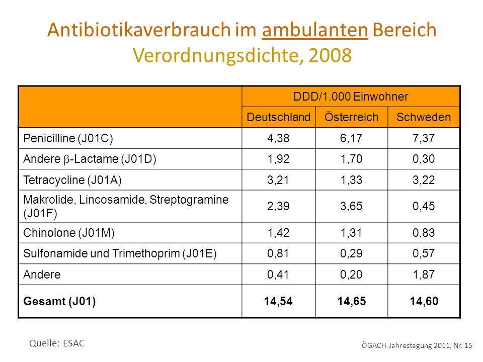Antibiotikaverbrauch im ambulanten Bereich Verordnungsdichte, 2008