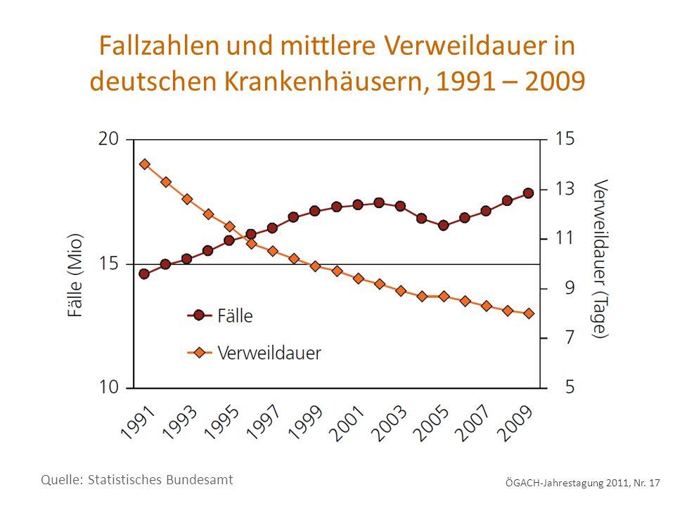 Fallzahlen und mittlere Verweildauer in deutschen Krankenhäusern, 1991 – 2009