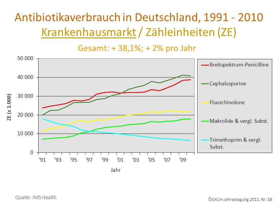 Antibiotikaverbrauch in Deutschland,