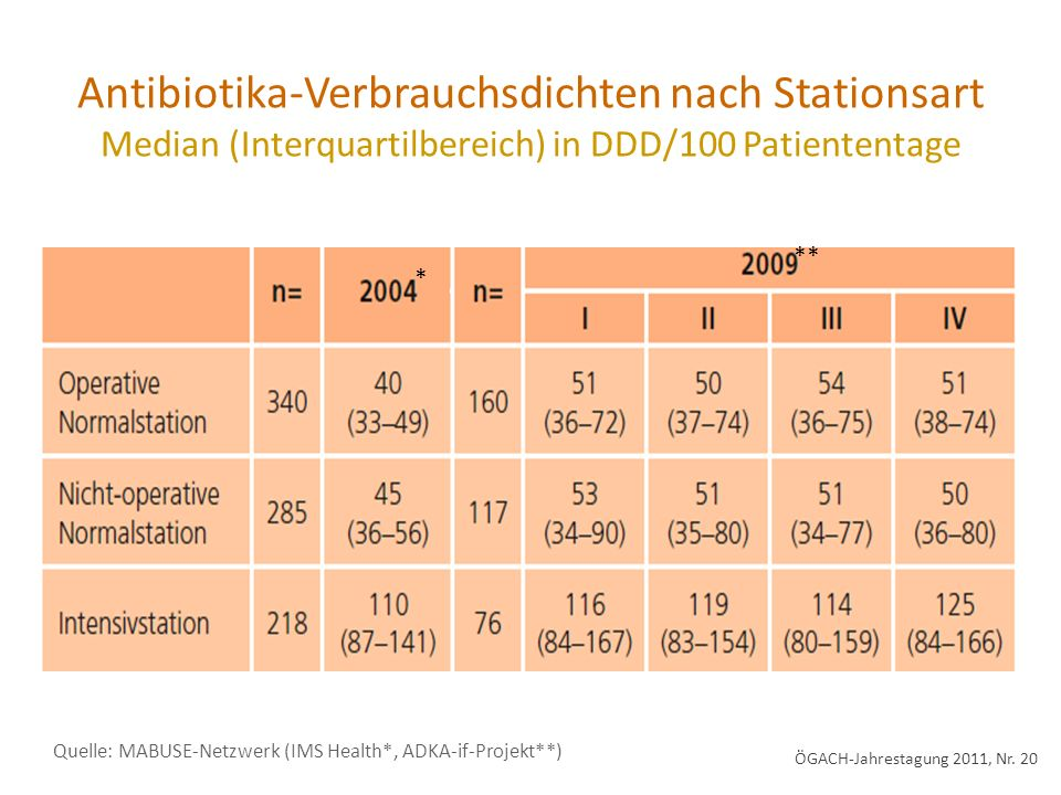 Antibiotika-Verbrauchsdichten nach Stationsart Median (Interquartilbereich) in DDD/100 Patiententage