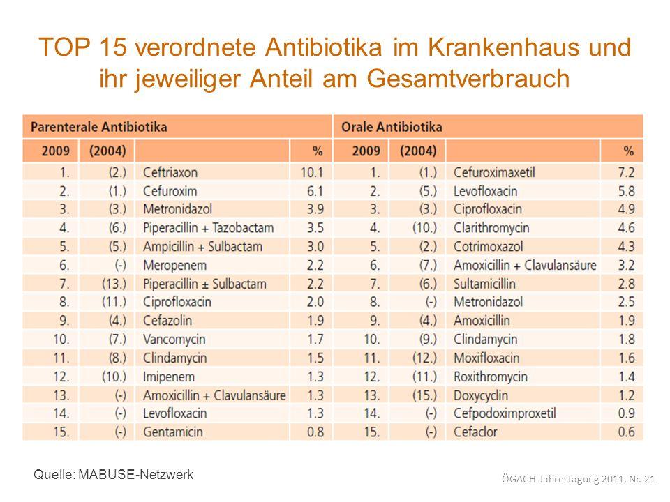 TOP 15 verordnete Antibiotika im Krankenhaus und ihr jeweiliger Anteil am Gesamtverbrauch