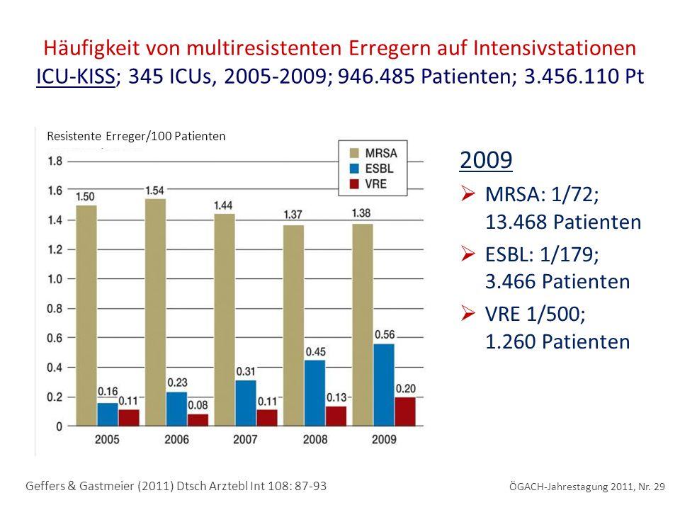 2009 Häufigkeit von multiresistenten Erregern auf Intensivstationen