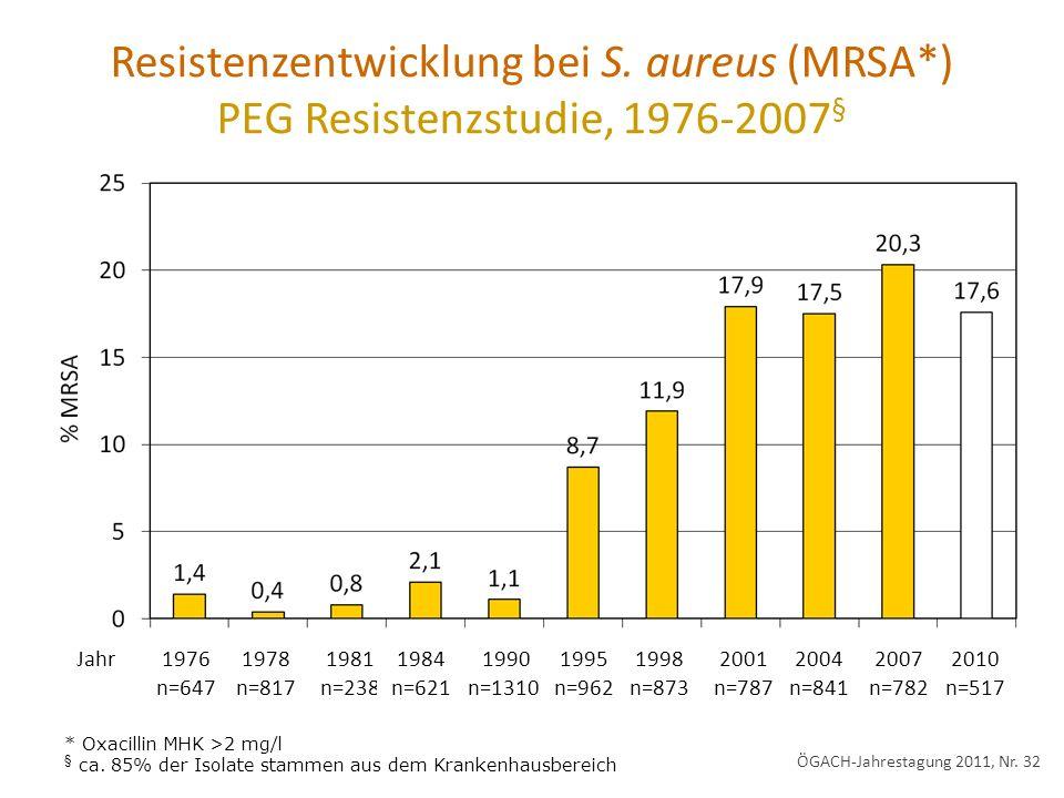 Resistenzentwicklung bei S. aureus (MRSA