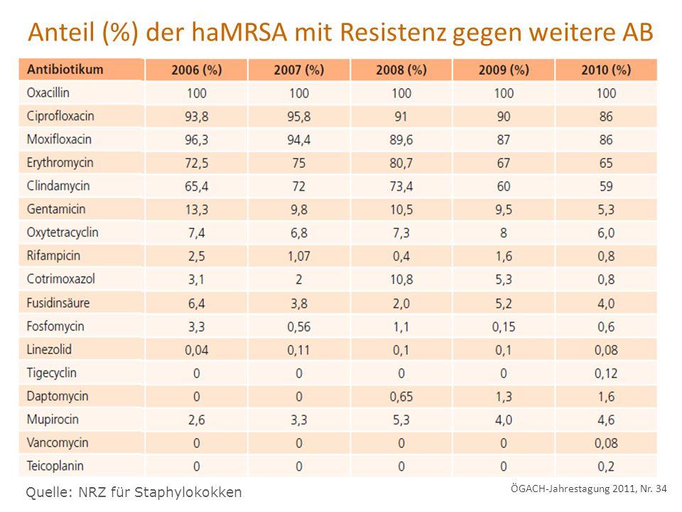 Anteil (%) der haMRSA mit Resistenz gegen weitere AB