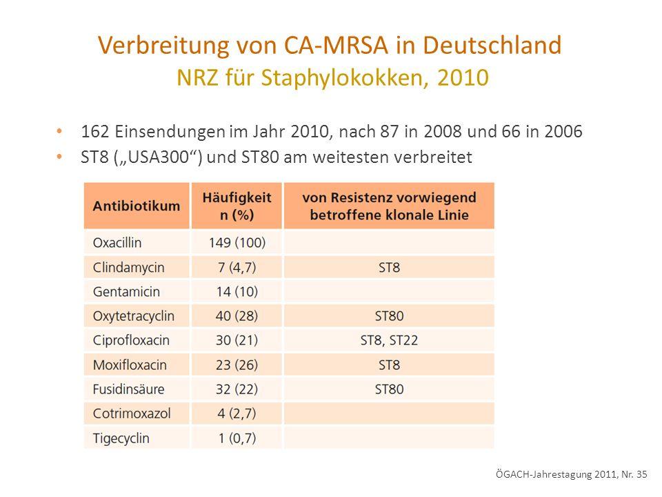 Verbreitung von CA-MRSA in Deutschland NRZ für Staphylokokken, 2010