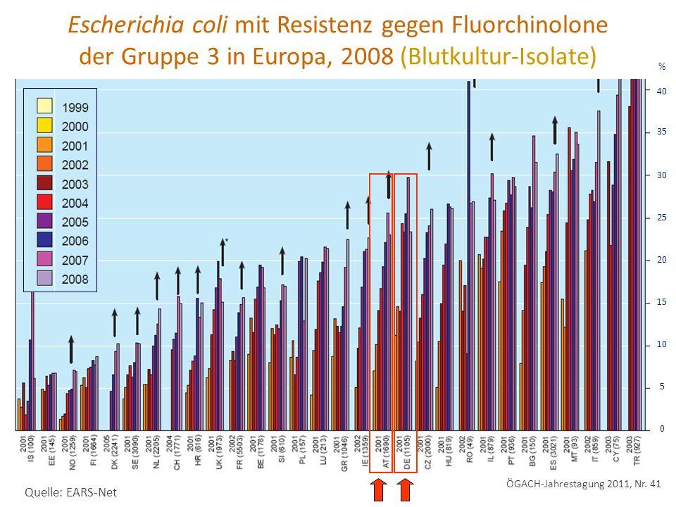 Escherichia coli mit Resistenz gegen Fluorchinolone der Gruppe 3 in Europa, 2008 (Blutkultur-Isolate)