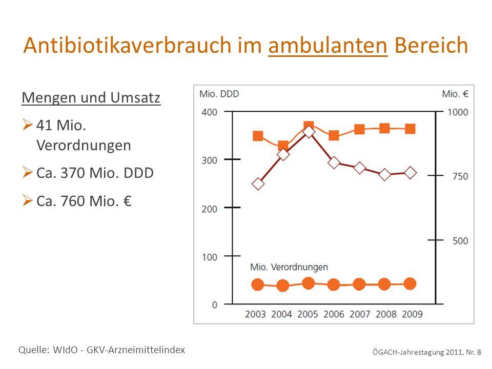 Antibiotikaverbrauch im ambulanten Bereich