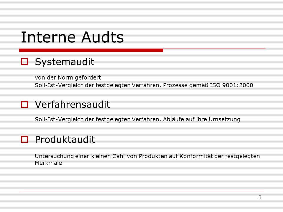 Interne Audts Systemaudit. von der Norm gefordert Soll-Ist-Vergleich der festgelegten Verfahren, Prozesse gemäß ISO 9001:2000.
